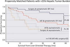 Fig 1. Kaplan-Meier survival curve for patients with >25 % hepatic tumor burden undergoing either hepatic resection or intra-arterial therapy (IAT) of gastroenteropancreatic neuroendocrine tumor liver metastases. Patients with high-volume, symptomatic disease benefit most from surgical intervention while those with high-volume asymptomatic disease benefit equally from surgical intervention versus intra-arterial theraphy months.