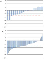 Fig 3. Waterfall plots presenting the ranking of individual patients according to the Response Evaluation Criteria in Solid Tumors response to treatment.