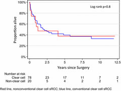 Fig 1. Kaplan–Meier curves showing estimates of metastasis-free survival in M0/Mx patients treated by surgery for sarcomatoid-variant renal cell carcinoma (sRCC).