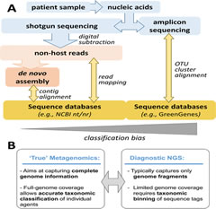 Fig 1. Next-generation sequencing for clinical infectious disease diagnostics.