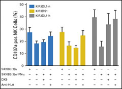 Fig 4. Blocking KIR3DL1-h interaction with Bw4-80I rescues natural killer cells (NK cells) from inhibition.