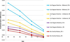 Fig 3. Predicted differences in quality-adjusted survival benefit by age, ER status, and family history of breast cancer.
