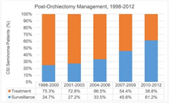 Fig 1. Rates of management for clinical stage I seminoma of the testis for the years 1998-2012 from hospitals with consistent reporting throughout all study years.