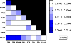 Fig 2. Heatmap of p-values of pairwise association analysis of co-stimulatory and co-inhibitory immune checkpoint molecules and TILs.