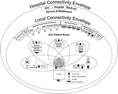 Fig 1. Two overlapping connectivity envelopes surround the patient.