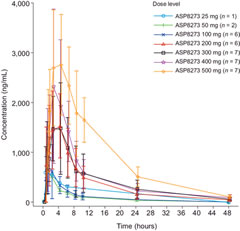Figure 1. Plasma concentration of ASP8273 in patients in the dose escalation cohorts after a single dose of ASP8273.
