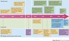 Figure 1: Timeline of key developments in therapeutically targeting RET in the clinic.