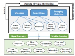 Fig 1. Remote physical assessment: technologies, sensor modalities, and application domains.