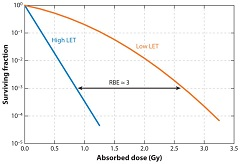 Fig 1. Cell survival curves as a function of absorbed dose for high and low linear energy transfer (LET) emitters.