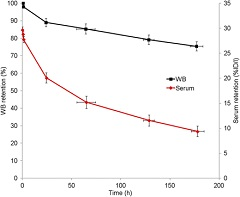 Fig 1. Summed whole-body (WB) and serum biologic clearance data for 89Zr-pertuzumab in 6 patients.