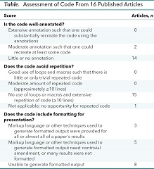 Fig. 1 Table. Assessment of Code From 16 Published Articles.