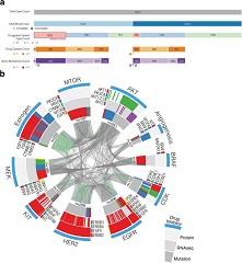 Fig. 6 Integrative omics analysis of druggability.