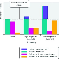 Fig. 2 The impact of changing diagnostic thresholds on screening related overdiagnosis.