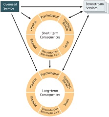 Fig. 1 The conceptual map demonstrates that an overused service can lead directly to short-term and/or long-term negative consequences for patients across 6 domains.