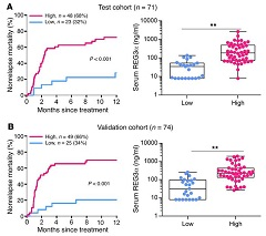 Fig. 3 Serum REG3α levels and correlates with nonrelapse mortality in patients with GI GVHD.