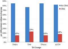 Fig. 1 Rate of CPM in women with T4M0 breast cancer stratified by clinical AJCC T4 subtypes T4abc, T4d, and NOS.