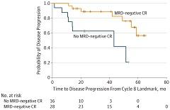 Fig. 1 Time to disease progression based on minimal residual disease (MRD)–negative complete remission (CR) status.