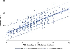 Fig. 1 Predicted Impact of Events Score–Revised score from logistic regression by Hospital Anxiety and Depression Scale score, adjusted for multiple respondents.