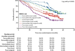Fig. 2 Overall survival by risk status and model in the training cohort.