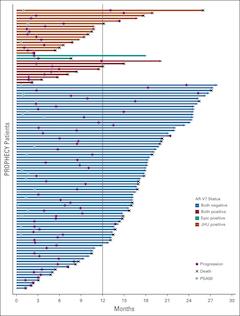 FIG 2. Swimmer plot of patient status according to androgen receptor splice variant 7 (AR-V7) status.