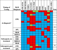 Fig 1. Targeted Sequencing in MyM Patients.