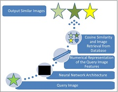 Fig 1. Theoretical diagram of context‐based image retrieval.