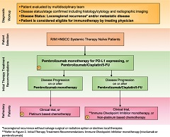Fig 1. Treatment Algorithm 1: First-line treatment for R/M HNSCC patients. Immunotherapy treatment algorithm for R/M Systemic Therapy Naïve HNSCC.