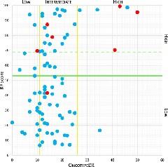 Figure 2. OncotypeDX score plotted against metabolomic Random Forest (RF) score.