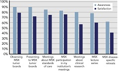 Figure 1. Reported awareness and satisfaction with MSK Cancer Alliance activities.