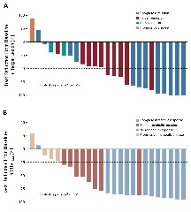 FIG 1. (A) Best change from baseline in target lesion by best overall response per investigator.