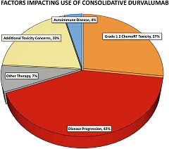 Fig 1. Factors precluding the initiation of durvalumab after chemoradiation in stage III NSCLC were identified among the 26 patients (27%) in whom durvalumab consolidation was forgone.