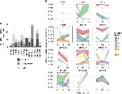 Figure 3. Spatial heterogeneity of somatic mutations across tumor regions.