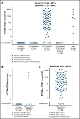 FIG 1. Sensitivity and specificity of human papillomavirus (HPV) types 16 and 33 droplet digital polymerase chain reaction (ddPCR) assays.