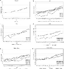 Fig. 2. A-F. Trends in Death at Home or Hospice (1999–2017 aggregate data).