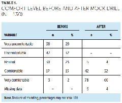 Table 1: Comfort level before and after mock drill.