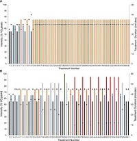 Figure 1. Planned intensity and duration of each individual session (ie, dose) and schedule of treatment dose across the study intervention period for linear dosing and nonlinear dosing.