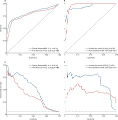 Fig 2. ROC and precision-recall curves for the best models
