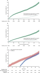 Fig 1. All-cause cumulative mortality more than 5 years from cancer diagnosis for cancer survivors