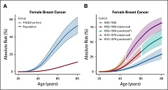 Fig 1. Estimated absolute risk of developing breast cancer for women with germline PALB2 pathogenic variants (PVs) by age