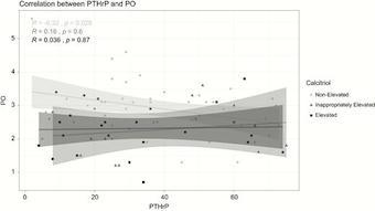 Figure 3: Correlation between PTHrP and phosphorus. PO, phosphorus; PTHrP, PTH-related peptide.