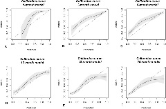 Fig. 1. A-F The calibration curves of validation set data show the agreement between observed outcomes and those predicted by the (A) 1-month, (B) 3-month, (C) 6-month, (D) 12-month, (E) 18-month, and (F) 24-month PATHFx models.