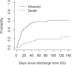 Fig 1. Overall survival of weaned and not weaned cancer patients.