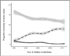 FIGURE 1. Adjusted rates of continent cutaneous urinary diversion (solid line, P < 0.0001), ileal conduit urinary diversion (dotted line, P < 0.0001) and orthotopic neobladder (dashed line, P < 0.0001), by year of radical cystectomy, among 2911 patients with urothelial carcinoma undergoing radical cystectomy at Memorial Sloan Kettering Cancer Center from 1995 to 2015. Rates are adjusted for age.