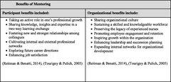 Figure 2. Benefits of mentoring.