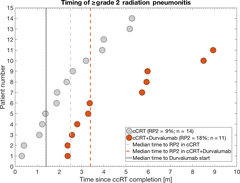 Figure 1 Time to ≥ grade 2 radiation pneumonitis (RP2) in the concurrent chemoradiation alone cohort (cCRT, grey circles) and in the concurrent chemoradiation and consolidative durvalumab cohort (cCRT + durvalumab cohort, orange circles) as well as their cohort median time to RP2 (dashed grey and dashed orange lines, respectively).