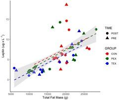 Fig 1. Total Body Mass vs. Leptin.