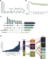 Figure 1. COVID-19 in patients with lung cancers.