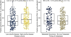 Figure 2. Fraction genome altered, the proportion of genes with copy number alterations and a consequence of genomic instability, is compared by clinical phenotypes (with unadjusted mean group difference and 95% CI).