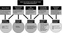 Figure 1. Which ED patients benefit from the palliative approach?