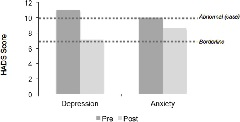 Fig. 1. Change in depression and anxiety.